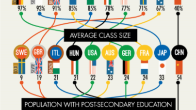 How the United States Stacks Up in Education
